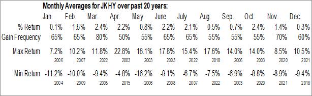 Monthly Seasonal Jack Henry & Associates, Inc. (NASD:JKHY)