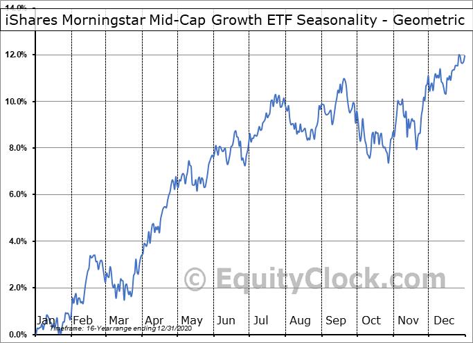 iShares Morningstar Mid-Cap Growth ETF (NYSE:JKH) Seasonality