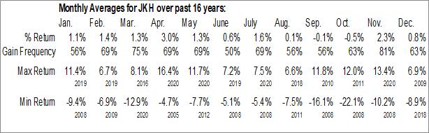 Monthly Seasonal iShares Morningstar Mid-Cap Growth ETF (NYSE:JKH)