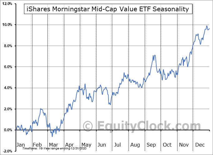 iShares Morningstar Mid-Cap Value ETF (NASD:JKI) Seasonality