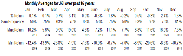 Monthly Seasonal iShares Morningstar Mid-Cap Value ETF (NASD:JKI)