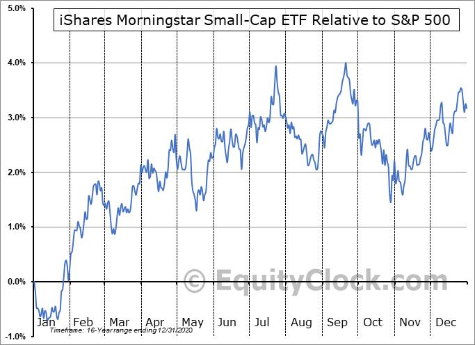 JKJ Relative to the S&P 500
