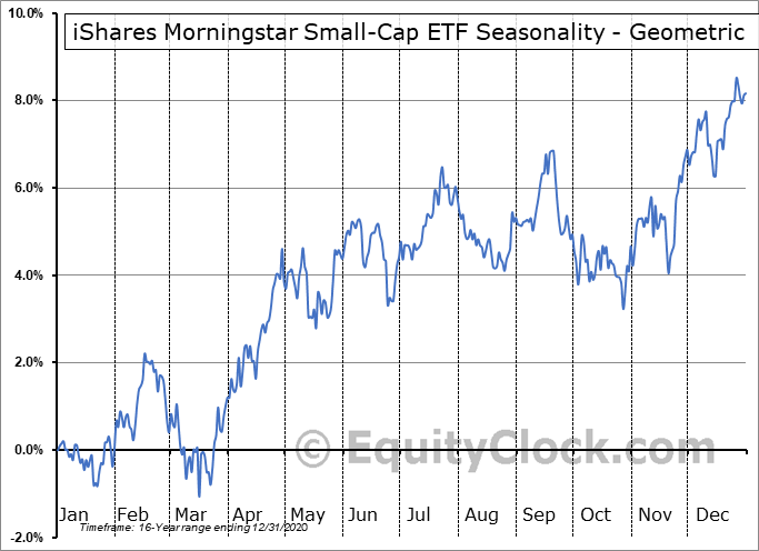 iShares Morningstar Small-Cap ETF (NYSE:JKJ) Seasonality