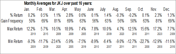 Monthly Seasonal iShares Morningstar Small-Cap ETF (NYSE:JKJ)