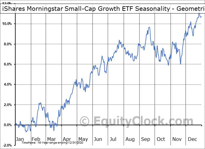 iShares Morningstar Small-Cap Growth ETF (NYSE:JKK) Seasonality