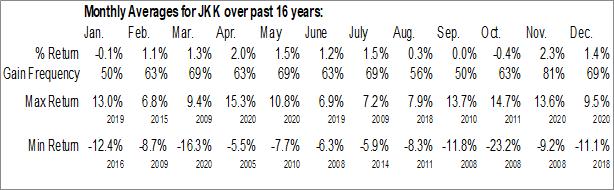 Monthly Seasonal iShares Morningstar Small-Cap Growth ETF (NYSE:JKK)