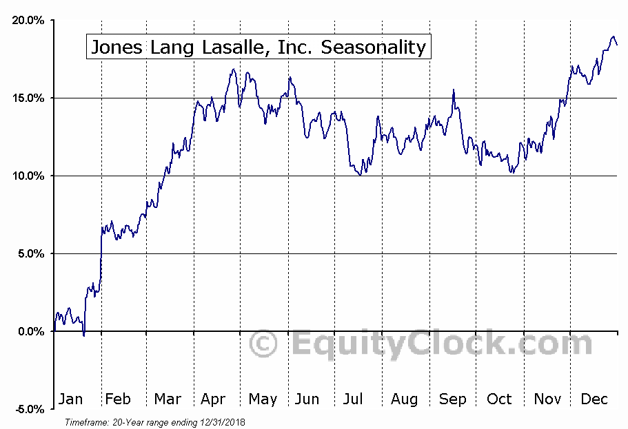Jones Lang Lasalle, Inc. (NYSE:JLL) Seasonal Chart
