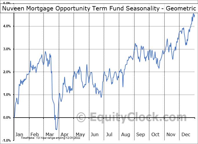 Nuveen Mortgage Opportunity Term Fund (NYSE:JLS) Seasonality
