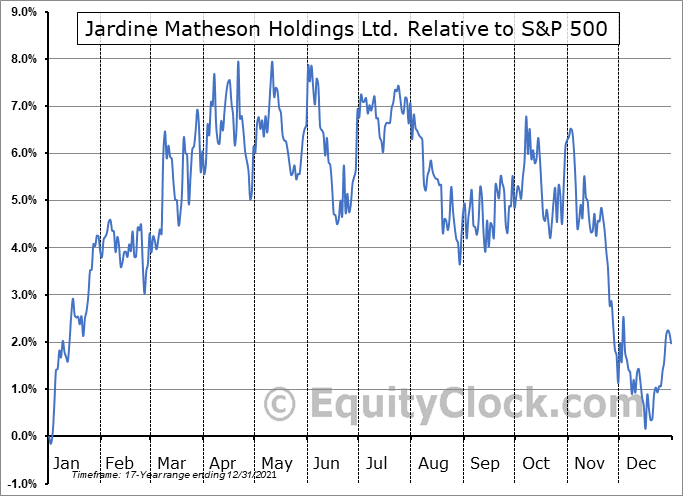 JMHLY Relative to the S&P 500