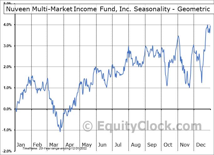 Nuveen Multi-Market Income Fund, Inc. (NYSE:JMM) Seasonality
