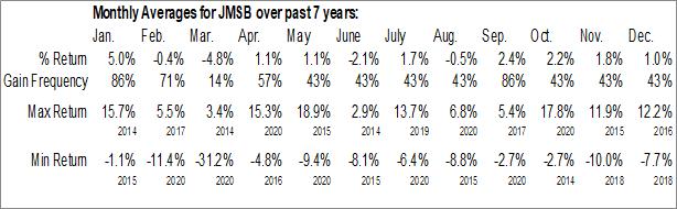 Monthly Seasonal John Marshall Bancorp, Inc. (OTCMKT:JMSB)