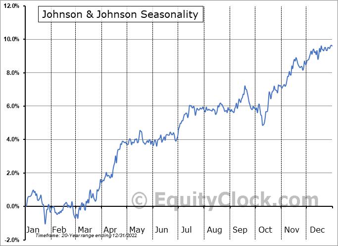 Johnson & Johnson (NYSE:JNJ) Seasonal Chart