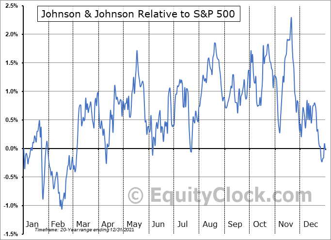 JNJ Relative to the S&P 500