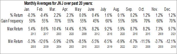 Monthly Seasonal Johnson & Johnson (NYSE:JNJ)