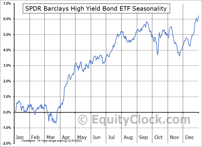 SPDR Barclays High Yield Bond ETF (NYSE:JNK) Seasonal Chart
