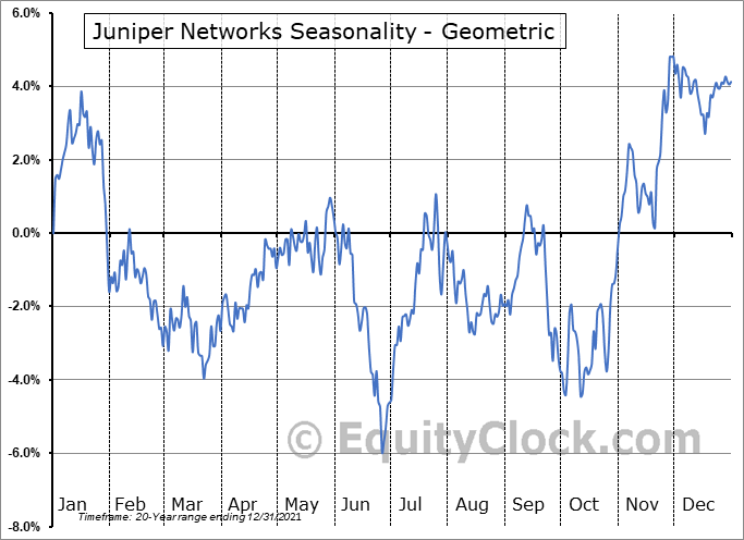 Juniper Networks (NYSE:JNPR) Seasonality