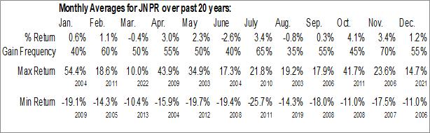 Monthly Seasonal Juniper Networks (NYSE:JNPR)