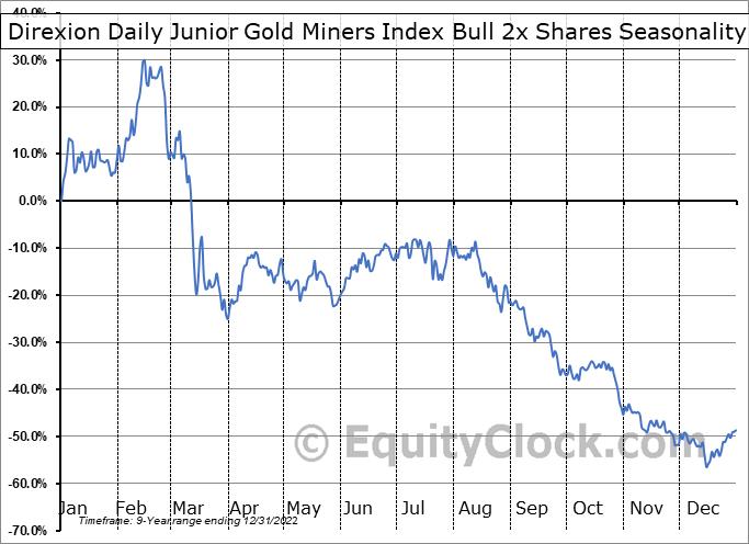 Direxion Daily Junior Gold Miners Index Bull 2x Shares (AMEX:JNUG) Seasonality