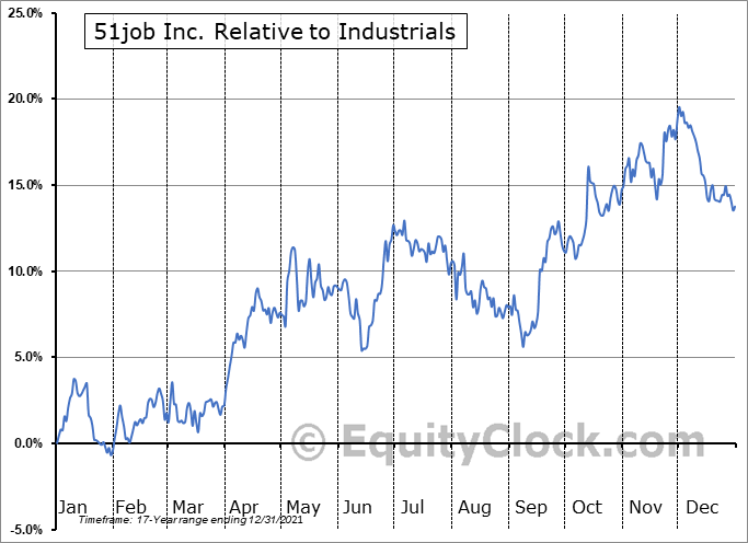 JOBS Relative to the Sector