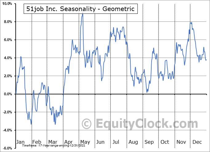 51job Inc. (NASD:JOBS) Seasonality