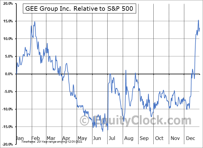 JOB Relative to the S&P 500