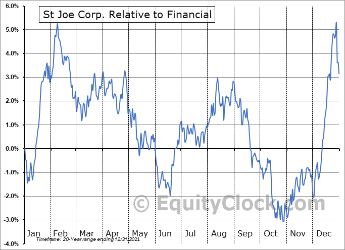JOE Relative to the Sector