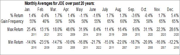 Monthly Seasonal St Joe Corp. (NYSE:JOE)