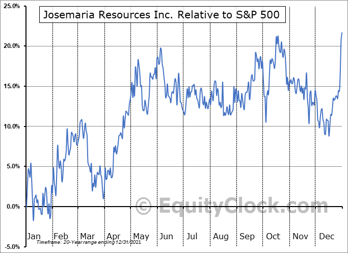 JOSE.TO Relative to the S&P 500
