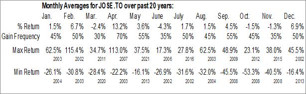 Monthly Seasonal Josemaria Resources Inc. (TSE:JOSE.TO)
