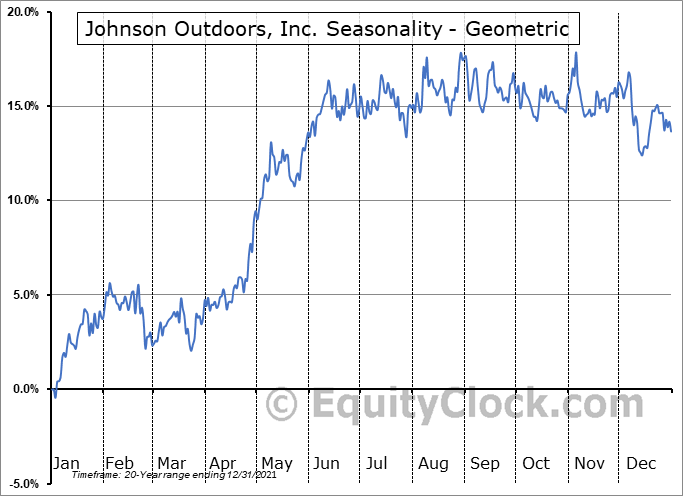 Johnson Outdoors, Inc. (NASD:JOUT) Seasonality