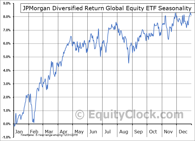 JPMorgan Diversified Return Global Equity ETF (AMEX:JPGE) Seasonal Chart