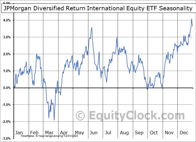JPMorgan Diversified Return International Equity ETF (AMEX:JPIN) Seasonal Chart