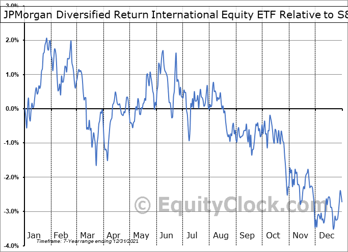 JPIN Relative to the S&P 500