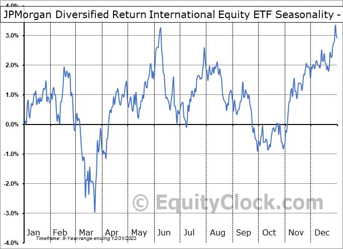 JPMorgan Diversified Return International Equity ETF (AMEX:JPIN) Seasonality