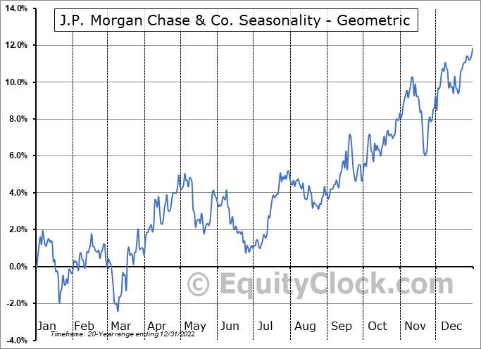 J.P. Morgan Chase & Co. (NYSE:JPM) Seasonality