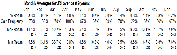Monthly Seasonal Nuveen Real Asset Income and Growth Fund (NYSE:JRI)