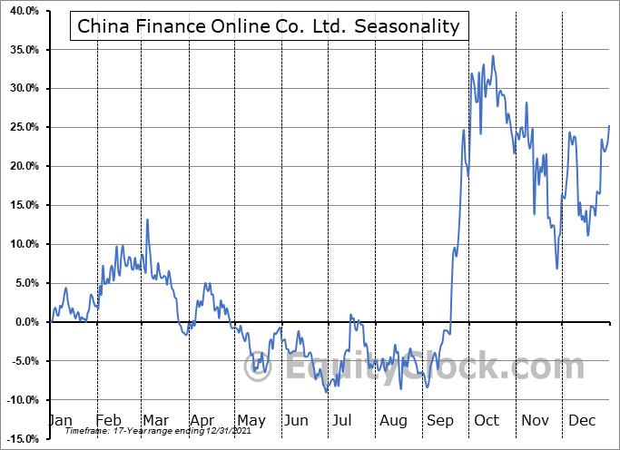 China Finance Online Co. Ltd. (NASD:JRJC) Seasonality
