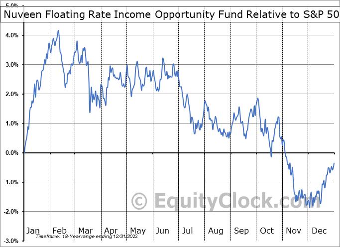 JRO Relative to the S&P 500