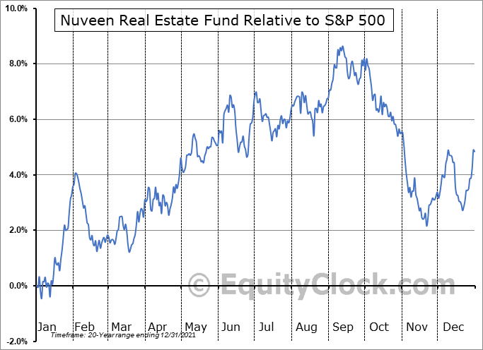 JRS Relative to the S&P 500