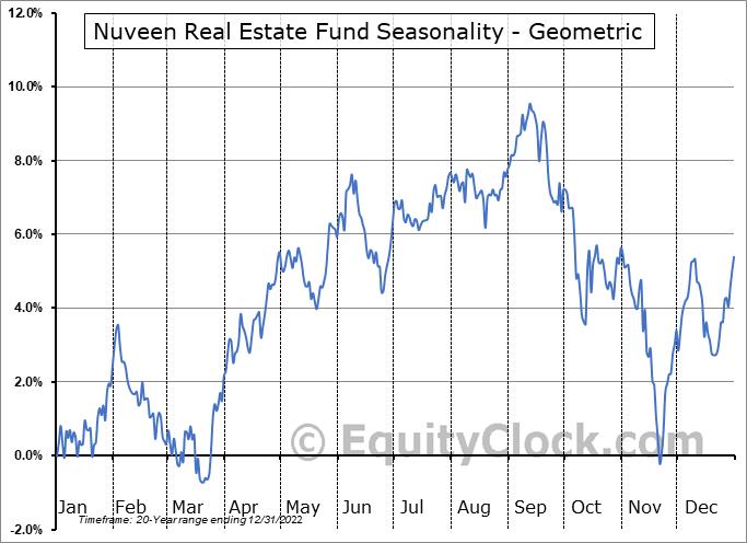 Nuveen Real Estate Fund (NYSE:JRS) Seasonality
