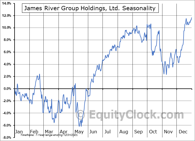 James River Group Holdings, Ltd. (NASD:JRVR) Seasonal Chart