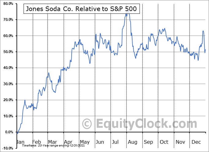 JSDA Relative to the S&P 500