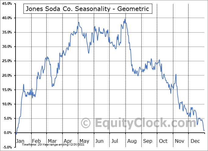 Jones Soda Co. (OTCMKT:JSDA) Seasonality