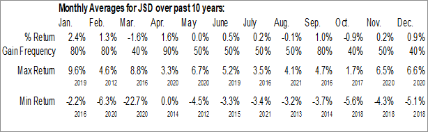 Monthly Seasonal Nuveen Short Duration Credit Opportunities Fund (NYSE:JSD)