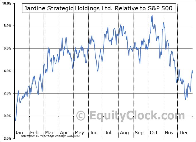 JSHLY Relative to the S&P 500