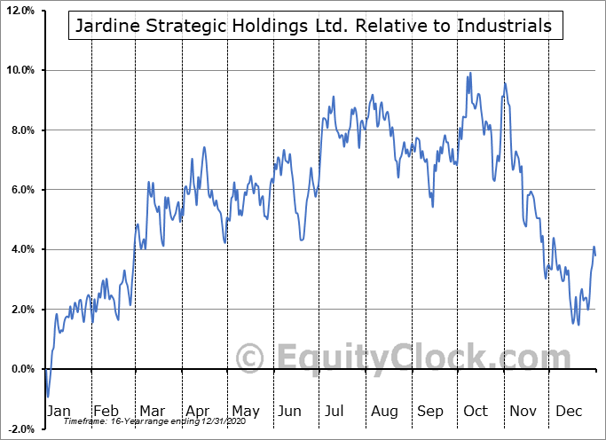 JSHLY Relative to the Sector