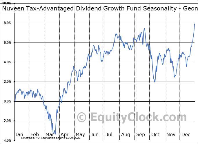 Nuveen Tax-Advantaged Dividend Growth Fund (NYSE:JTD) Seasonality