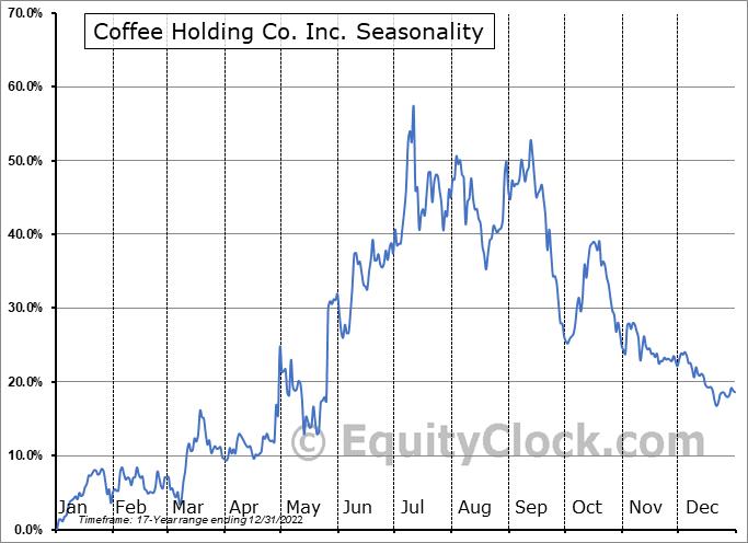 Coffee Holding Co. Inc. (NASD:JVA) Seasonality