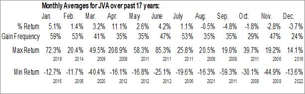 Monthly Seasonal Coffee Holding Co. Inc. (NASD:JVA)