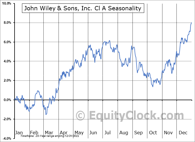 John Wiley & Sons, Inc. Seasonal Chart